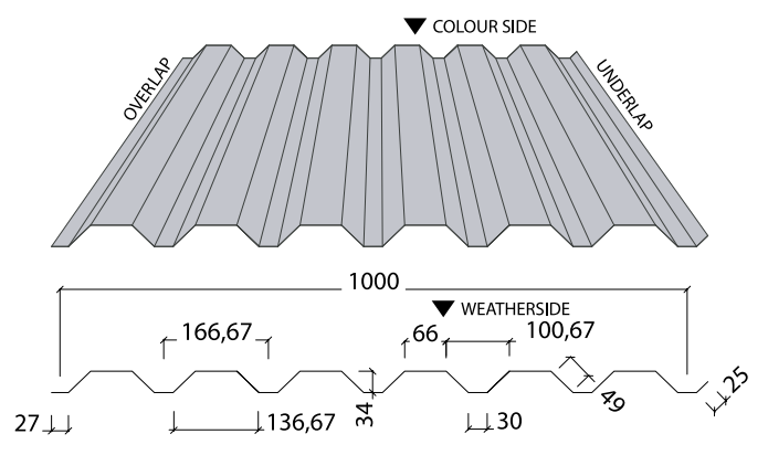 Box Profile Data Sheets